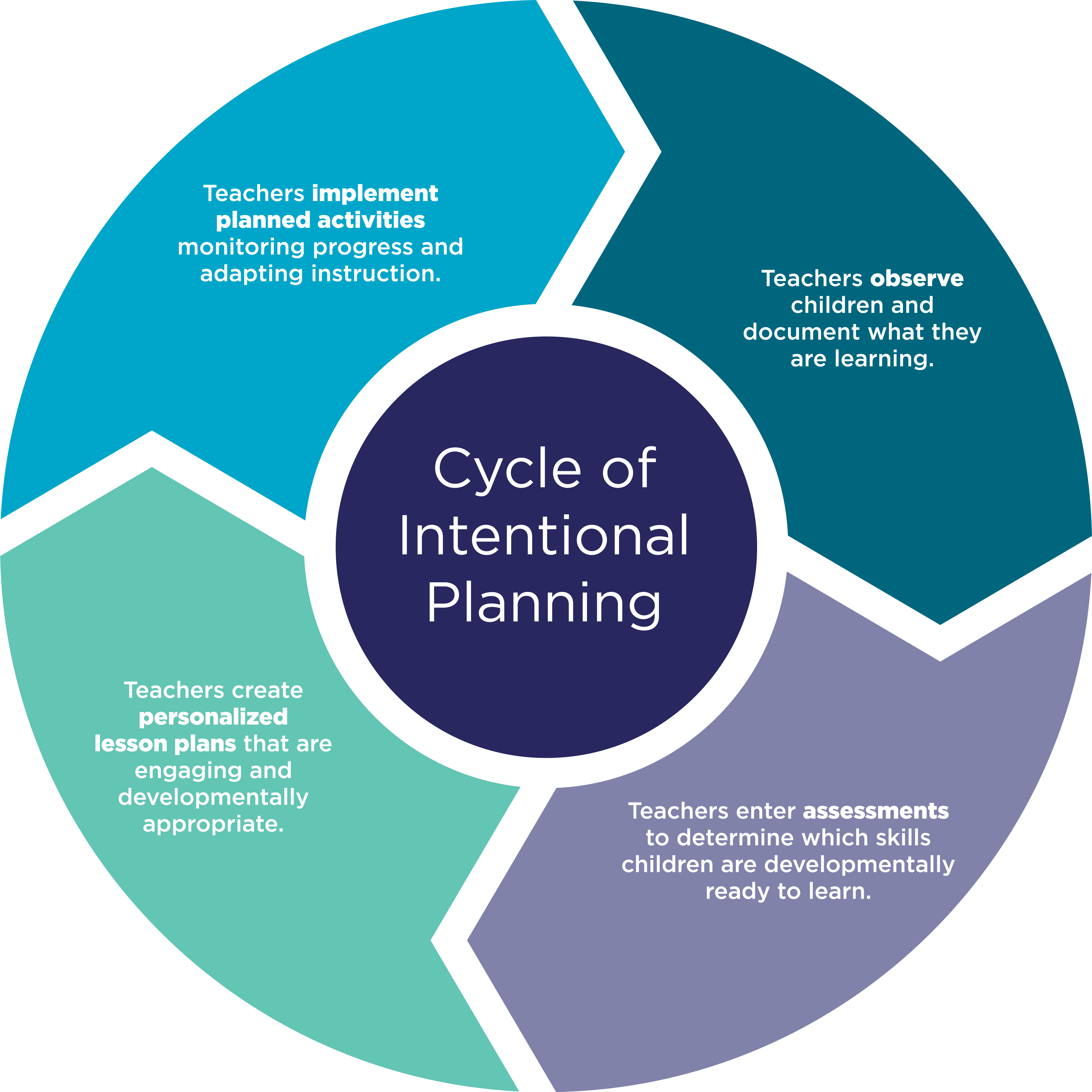 Cycle of Intentional Planning